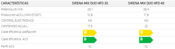 Datos tecnicos comparativos domusa sirena mix duo